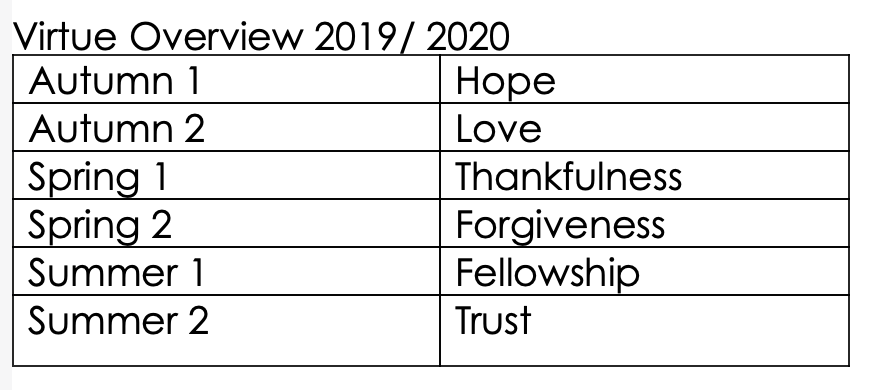 Virtue_Overview_2019-2020.png
